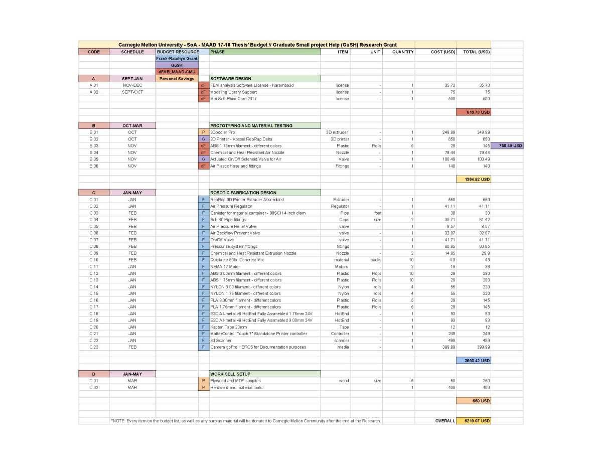 Manuel Rodriguez_GuSH Research Budget Proposal_