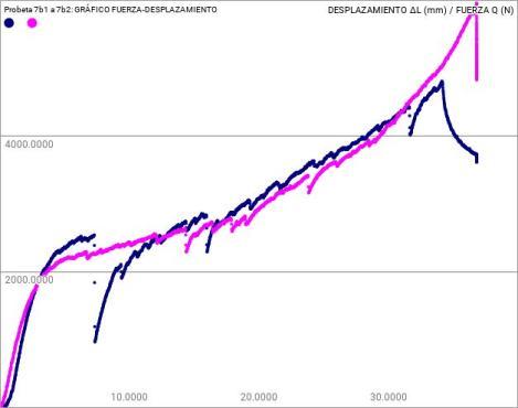 7B1 - 7B2 graph.jpg