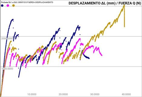 B1- B3 graph.jpg